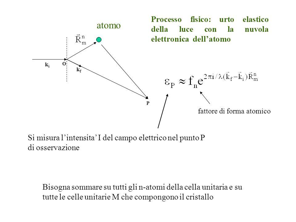 Processo fisico: urto elastico della luce con la nuvola elettronica dell'atomo