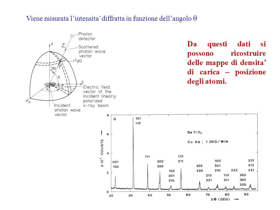 Viene misurata l'intensita' diffratta in funzione dell'angolo q