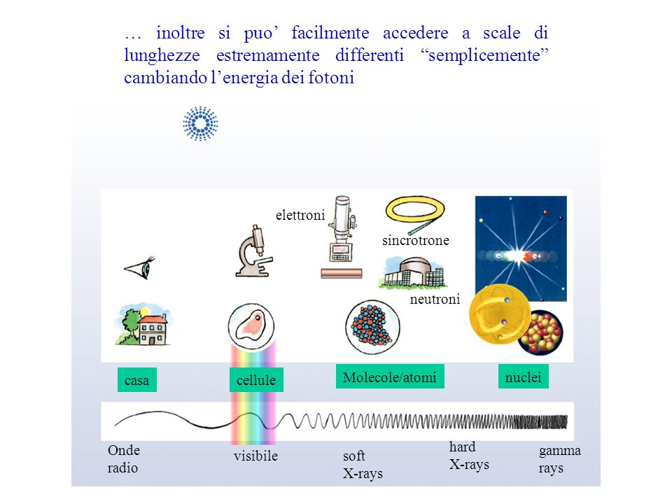 … inoltre si puo' facilmente accedere a scale di lunghezze estremamente differenti semplicemente cambiando l'energia dei fotoni