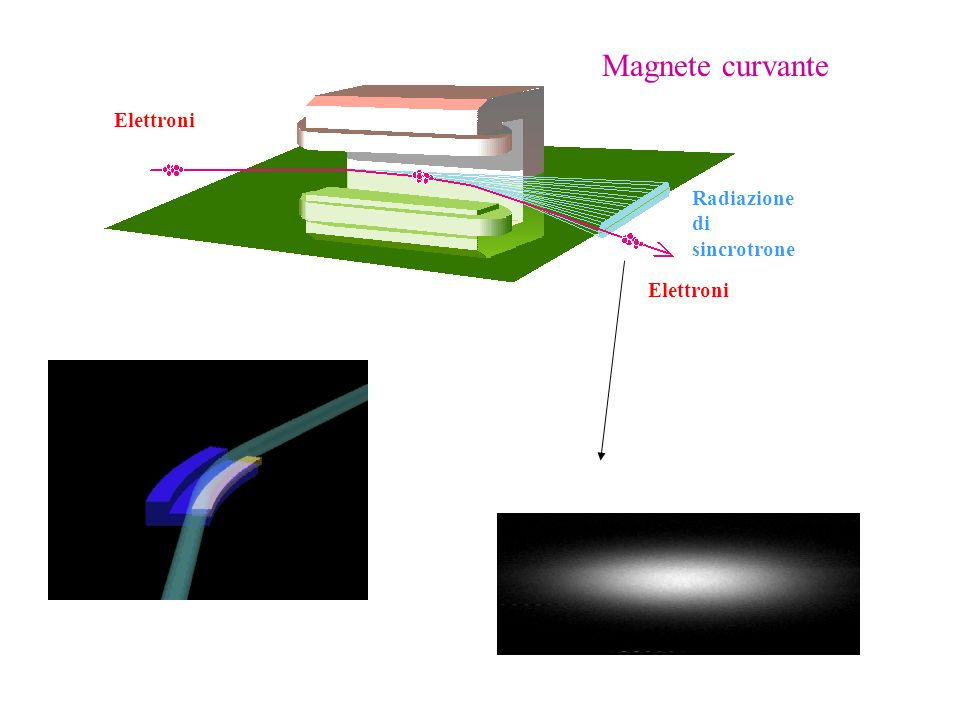 Magnete curvante Elettroni Radiazione di sincrotrone