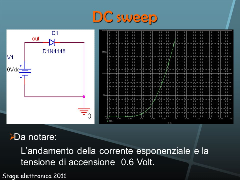 DC sweepDa notare: L'andamento della corrente esponenziale e la tensione di accensione 0.6 Volt.