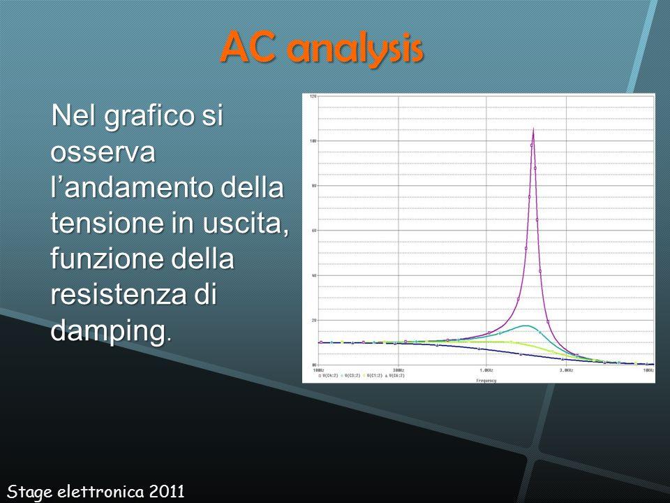 AC analysis Nel grafico si osserva l'andamento della tensione in uscita, funzione della resistenza di damping.