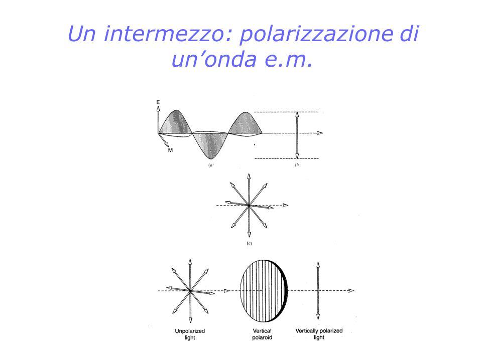 Un intermezzo: polarizzazione di un'onda e.m.
