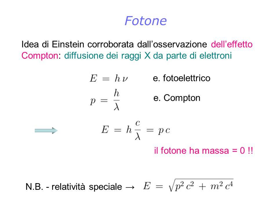 Fotone Idea di Einstein corroborata dall'osservazione dell'effetto Compton: diffusione dei raggi X da parte di elettroni.