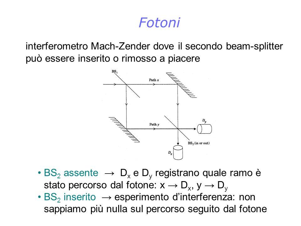 Fotoni interferometro Mach-Zender dove il secondo beam-splitter può essere inserito o rimosso a piacere.