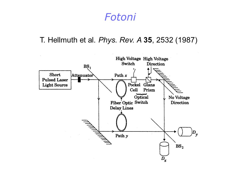 Fotoni T. Hellmuth et al. Phys. Rev. A 35, 2532 (1987)