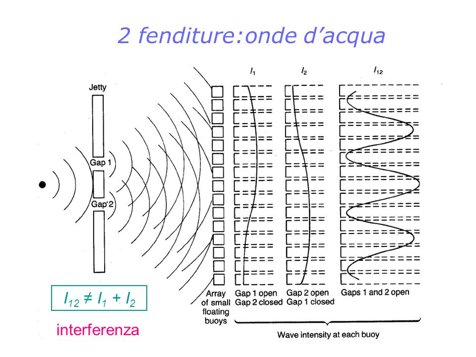 2 fenditure:onde d'acqua