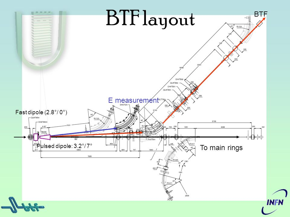 BTF layout BTF E measurement To main rings Fast dipole (2.8°/ 0°)