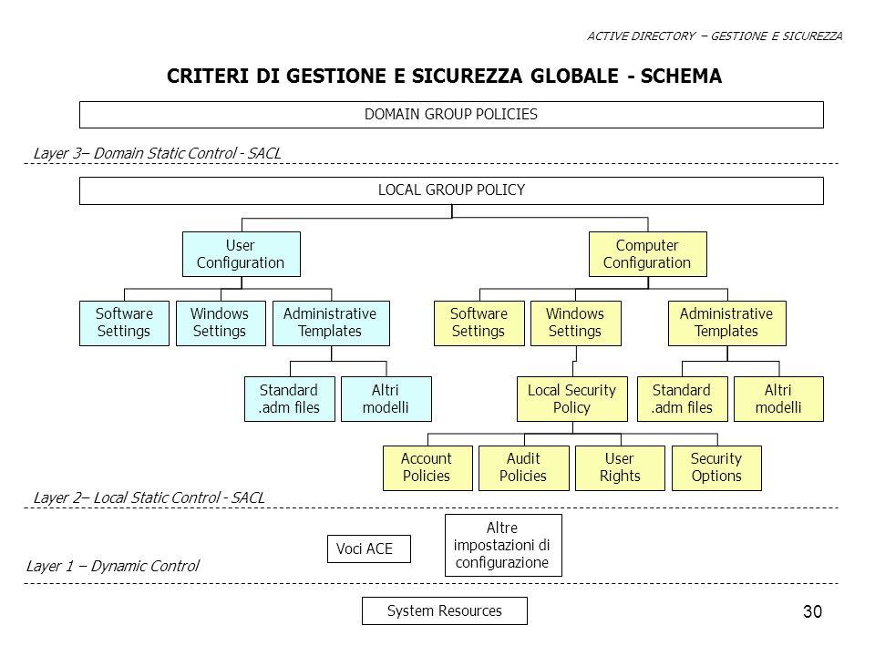 CRITERI DI GESTIONE E SICUREZZA GLOBALE - SCHEMA