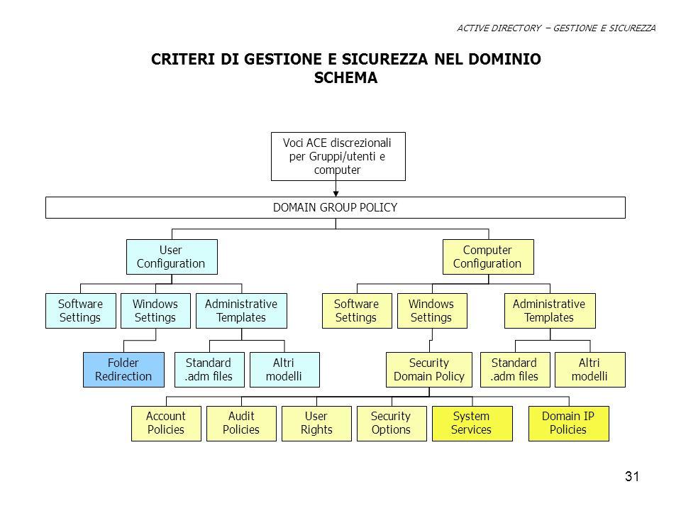 CRITERI DI GESTIONE E SICUREZZA NEL DOMINIO