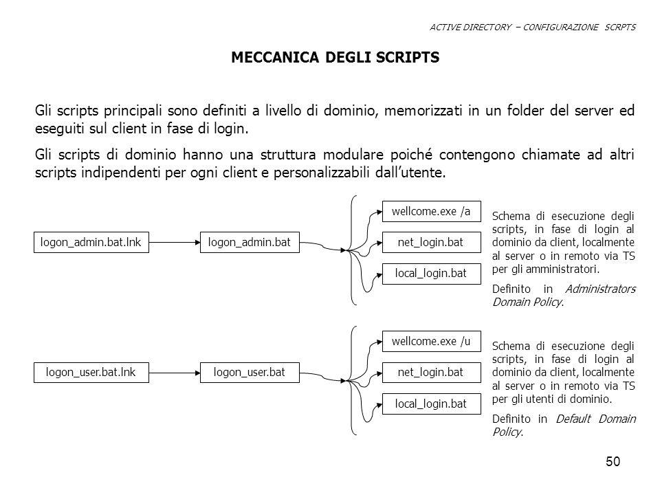 MECCANICA DEGLI SCRIPTS