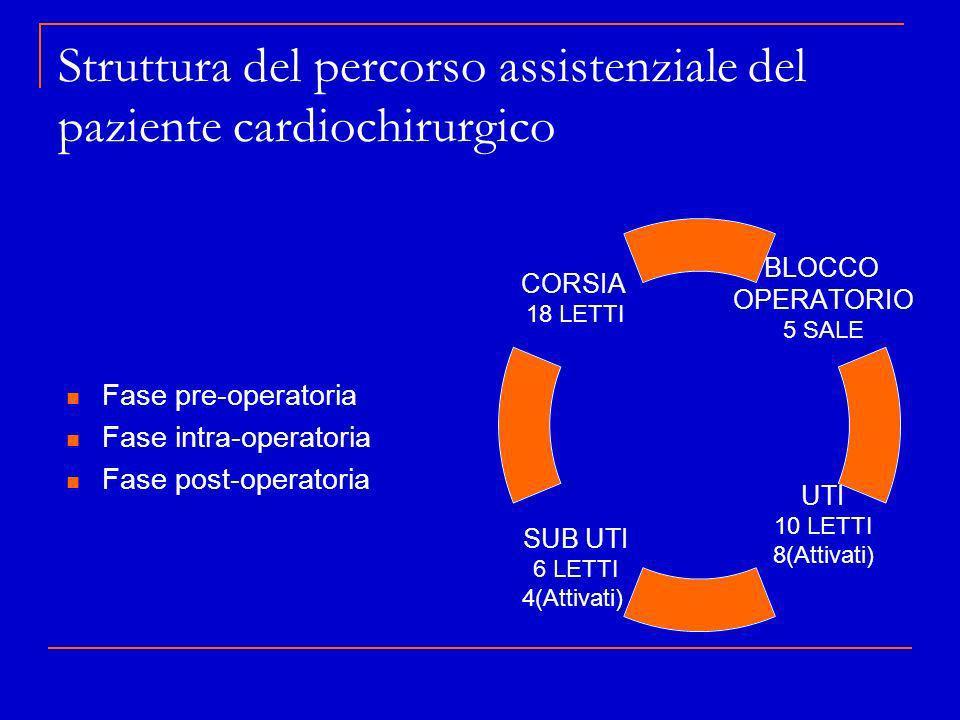 Struttura del percorso assistenziale del paziente cardiochirurgico