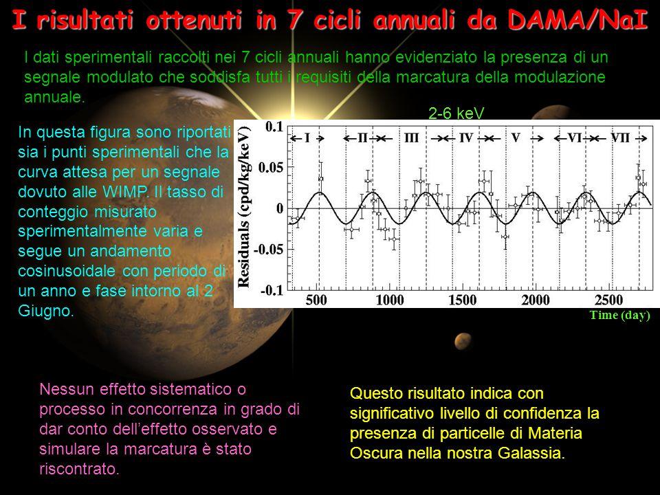 I risultati ottenuti in 7 cicli annuali da DAMA/NaI