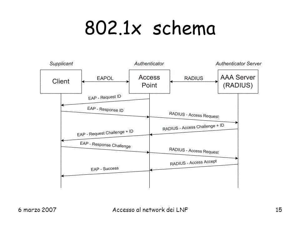 Accesso al network dei LNF