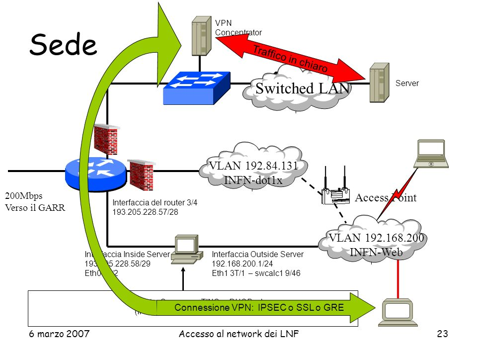 Sede Switched LAN VLAN 192.84.131 INFN-dot1x Access Point