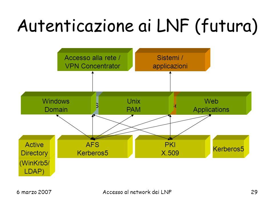 Autenticazione ai LNF (futura)