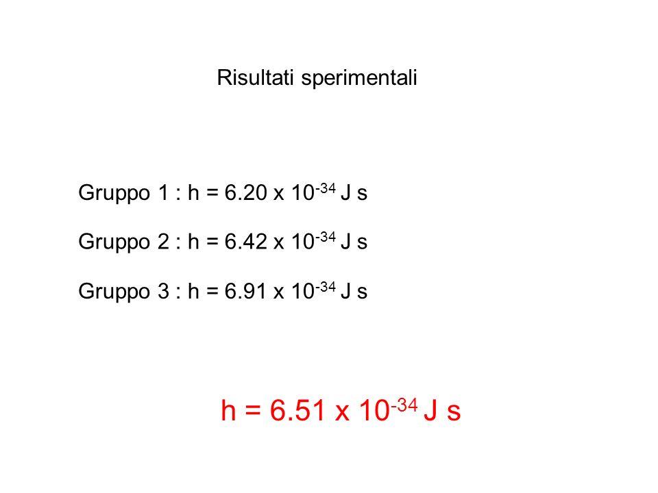 h = 6.51 x 10-34 J s Risultati sperimentali