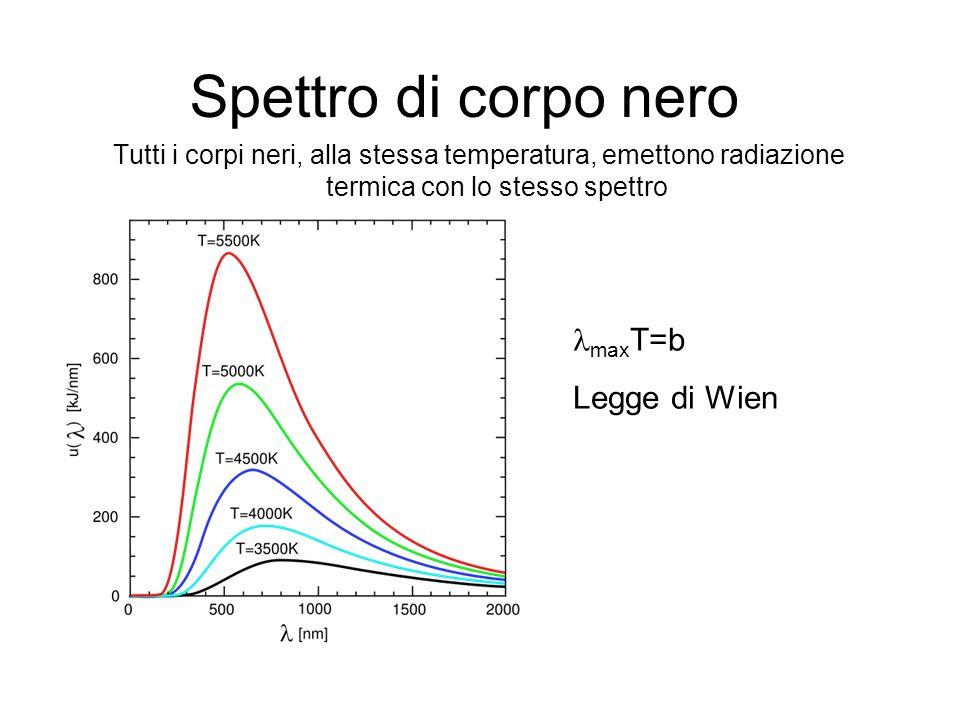 Spettro di corpo nero lmaxT=b Legge di Wien