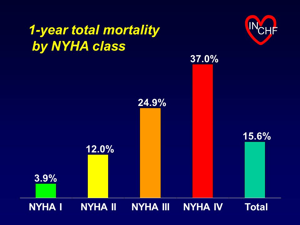 1-year total mortality by NYHA class IN CHF 37.0% 24.9% 15.6% 12.0%