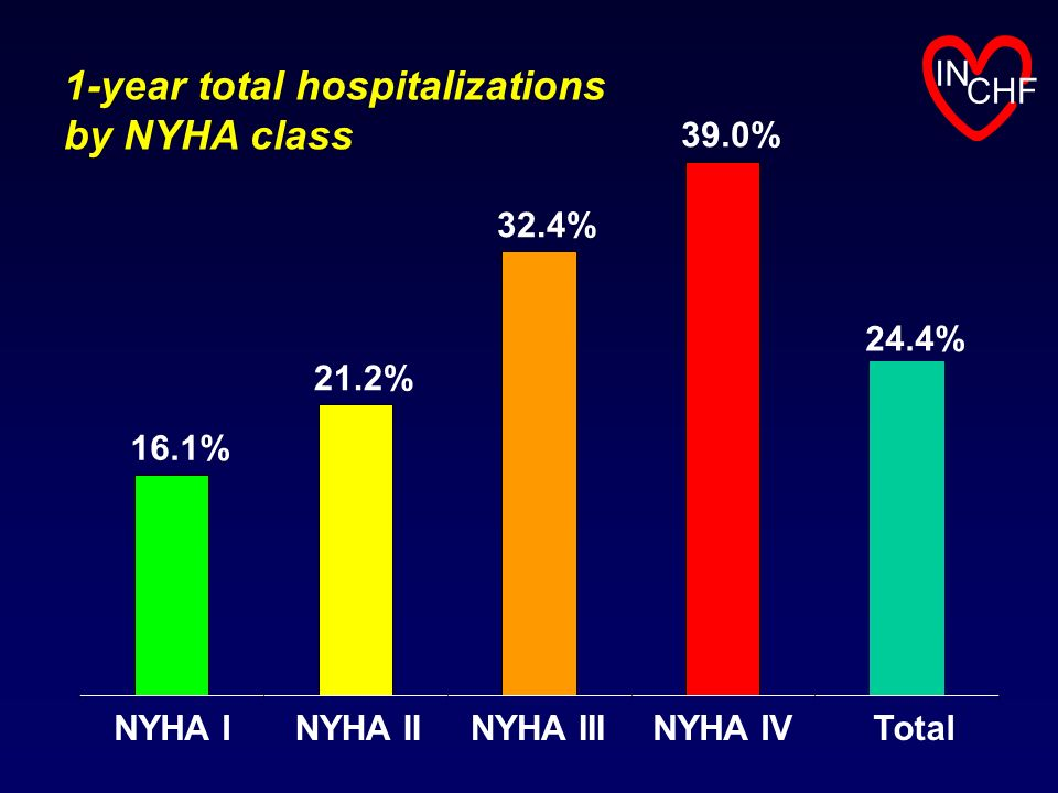 1-year total hospitalizations by NYHA class