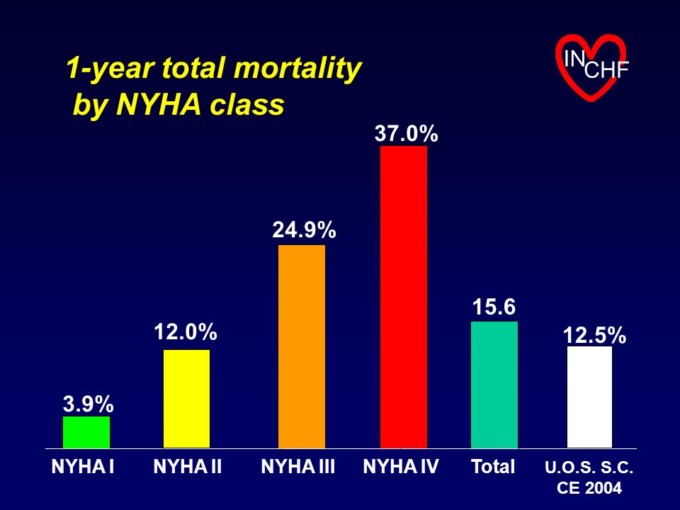 1-year total mortality by NYHA class IN CHF 37.0% 24.9% 15.6 12.0%