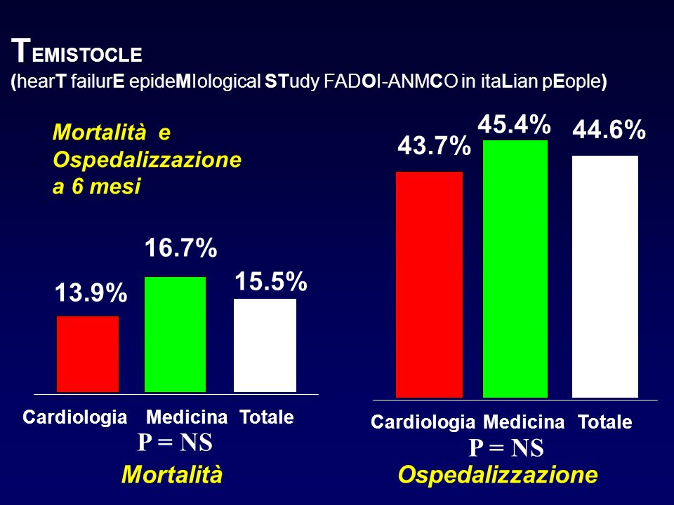 TEMISTOCLE 45.4% 44.6% 43.7% 16.7% 15.5% 13.9% P = NS Mortalità