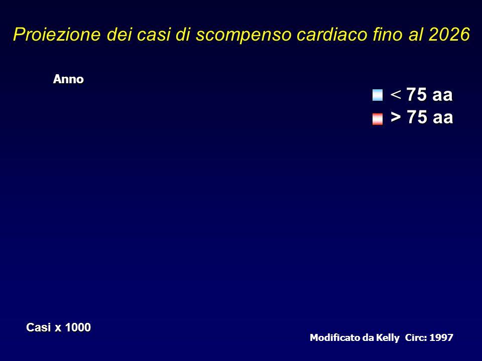 Proiezione dei casi di scompenso cardiaco fino al 2026