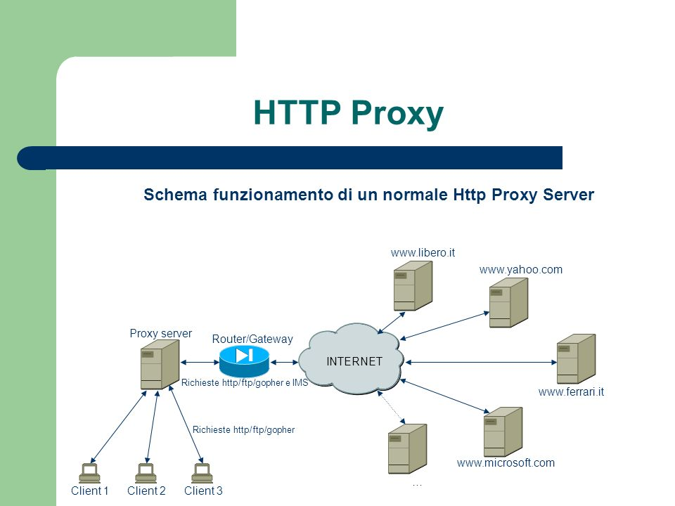 Schema funzionamento di un normale Http Proxy Server