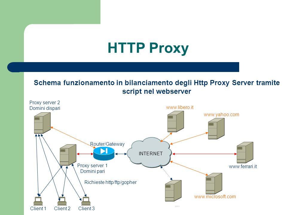 HTTP Proxy Schema funzionamento in bilanciamento degli Http Proxy Server tramite script nel webserver.