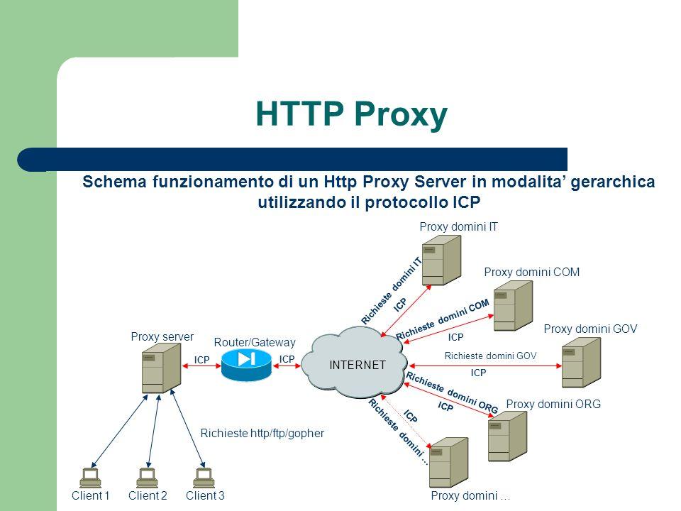 HTTP Proxy Schema funzionamento di un Http Proxy Server in modalita' gerarchica. utilizzando il protocollo ICP.