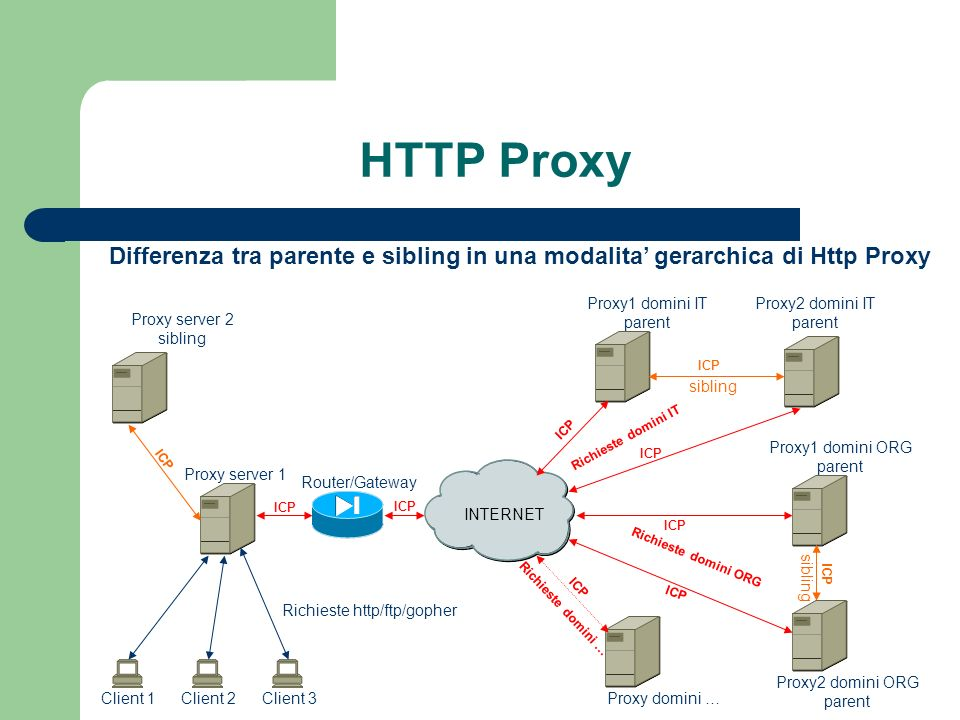 HTTP Proxy Differenza tra parente e sibling in una modalita' gerarchica di Http Proxy. Proxy1 domini IT.