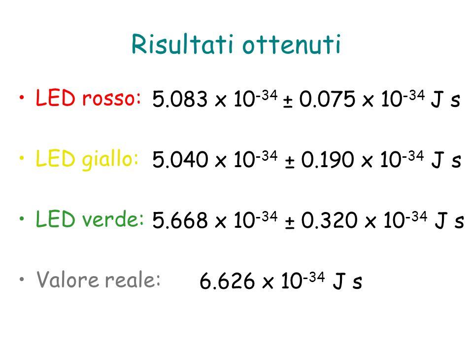 Risultati ottenuti LED rosso: 5.083 x 10-34 ± 0.075 x 10-34 J s