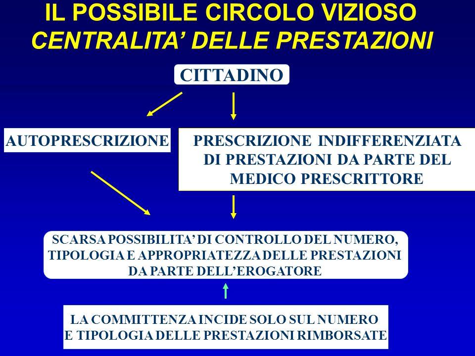 IL POSSIBILE CIRCOLO VIZIOSO CENTRALITA' DELLE PRESTAZIONI
