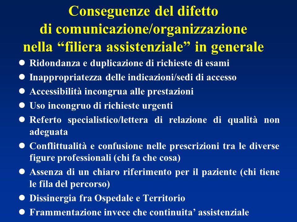 Conseguenze del difetto di comunicazione/organizzazione nella filiera assistenziale in generale