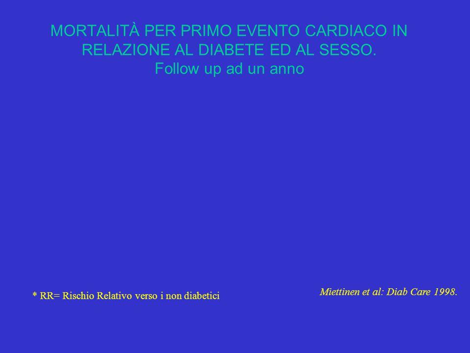 MORTALITÀ PER PRIMO EVENTO CARDIACO IN RELAZIONE AL DIABETE ED AL SESSO. Follow up ad un anno