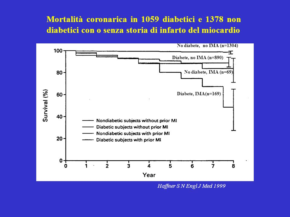 Mortalità coronarica in 1059 diabetici e 1378 non diabetici con o senza storia di infarto del miocardio