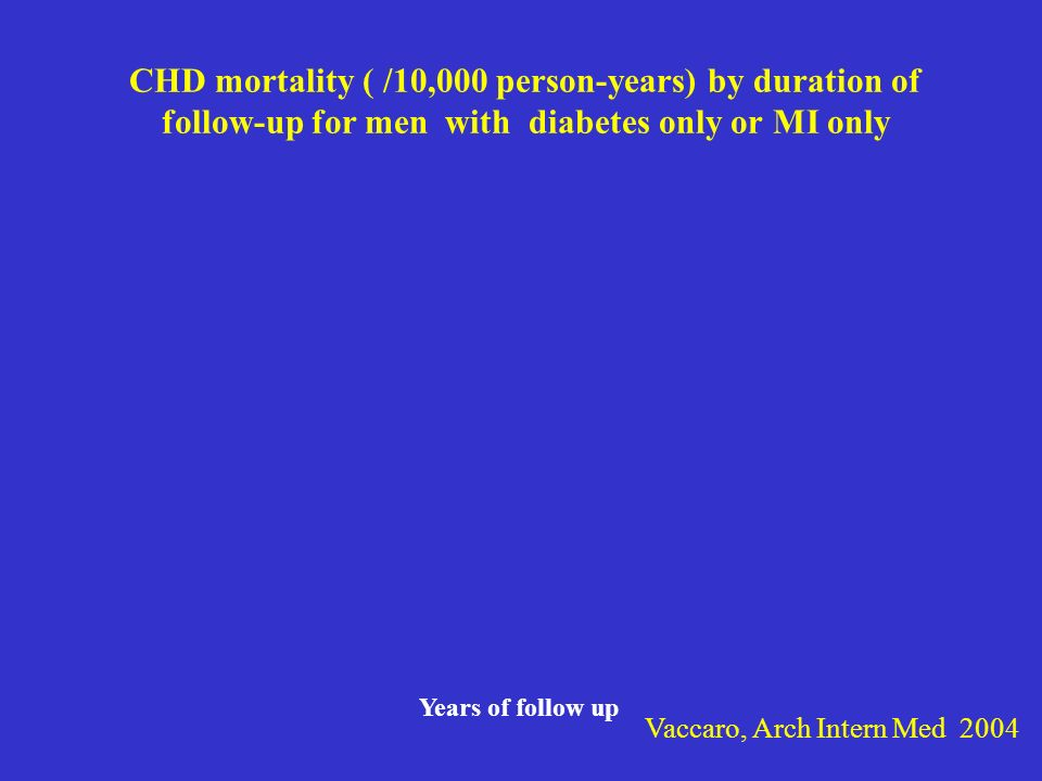 CHD mortality ( /10,000 person-years) by duration of follow-up for men with diabetes only or MI only
