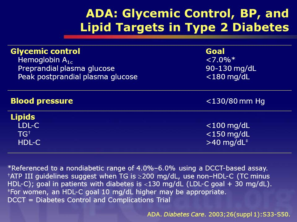 ADA: Glycemic Control, BP, and Lipid Targets in Type 2 Diabetes