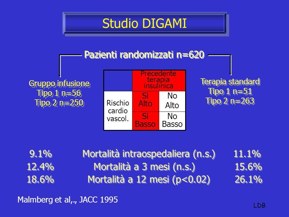 Studio DIGAMI Pazienti randomizzati n=620