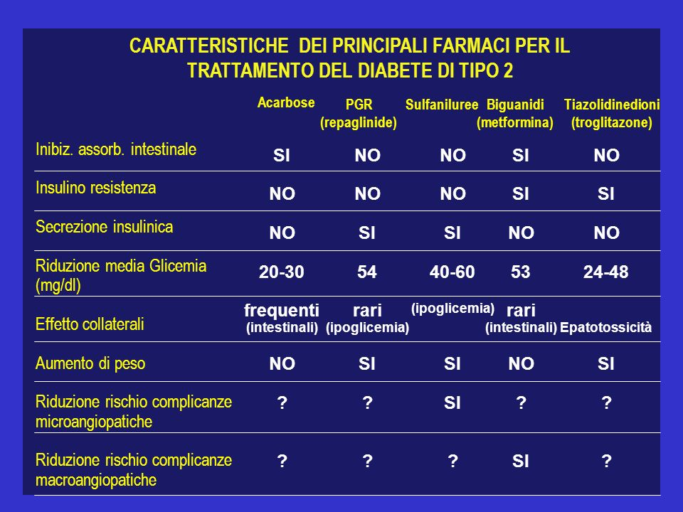 CARATTERISTICHE DEI PRINCIPALI FARMACI PER IL TRATTAMENTO DEL DIABETE DI TIPO 2