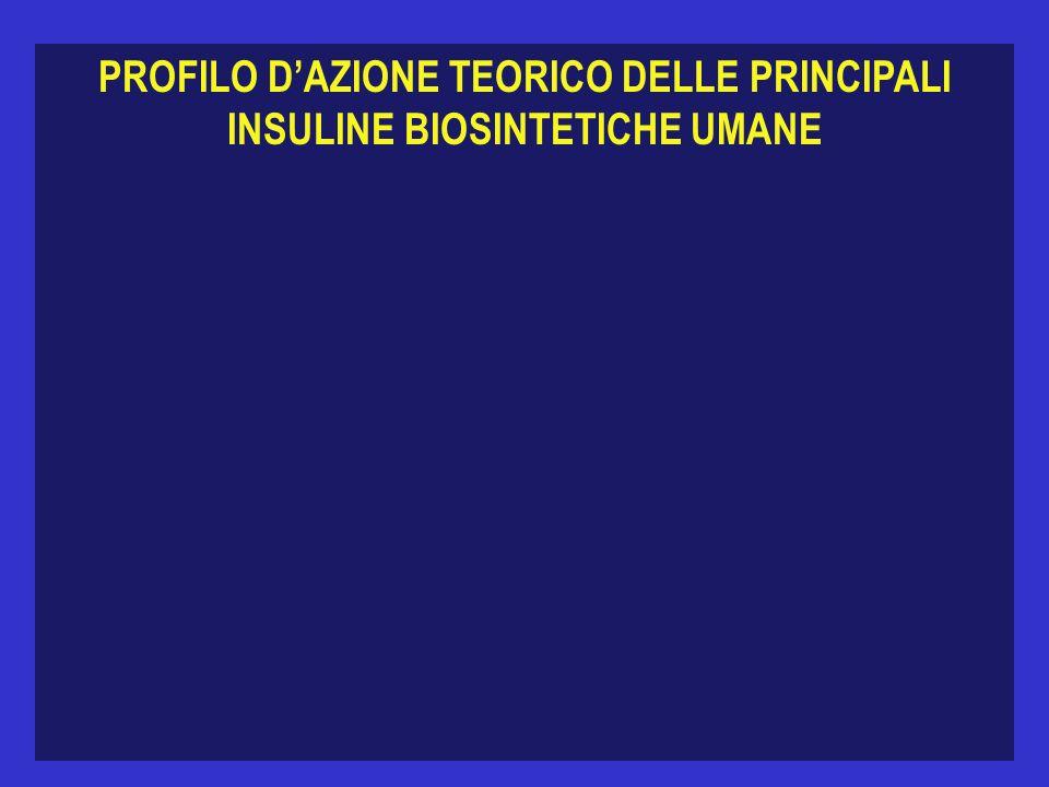 PROFILO D'AZIONE TEORICO DELLE PRINCIPALI INSULINE BIOSINTETICHE UMANE