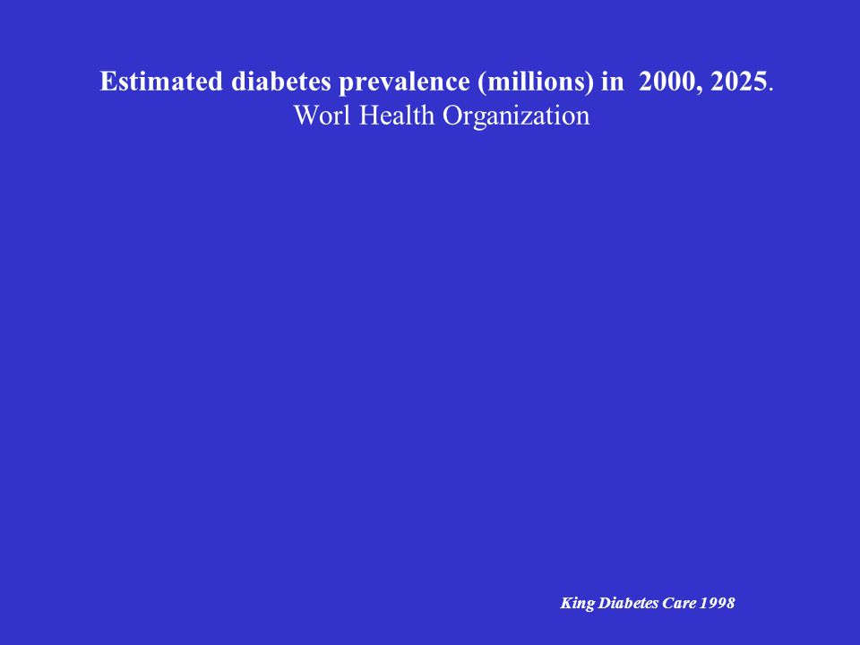 Estimated diabetes prevalence (millions) in 2000, 2025