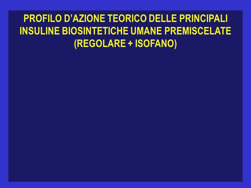 PROFILO D'AZIONE TEORICO DELLE PRINCIPALI INSULINE BIOSINTETICHE UMANE PREMISCELATE (REGOLARE + ISOFANO)
