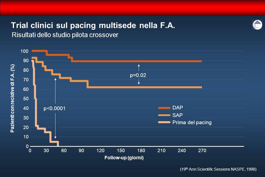 Trial clinici sul pacing multisede nella F.A.