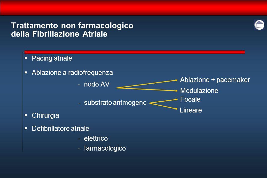 Trattamento non farmacologico della Fibrillazione Atriale