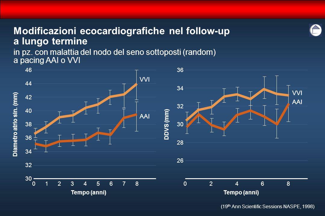 Modificazioni ecocardiografiche nel follow-up a lungo termine