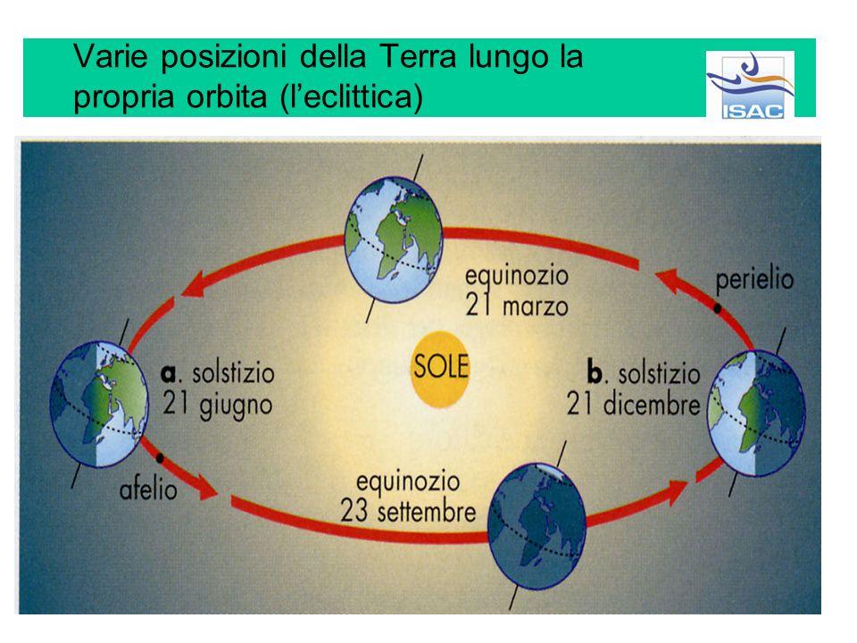 Varie posizioni della Terra lungo la propria orbita (l'eclittica)