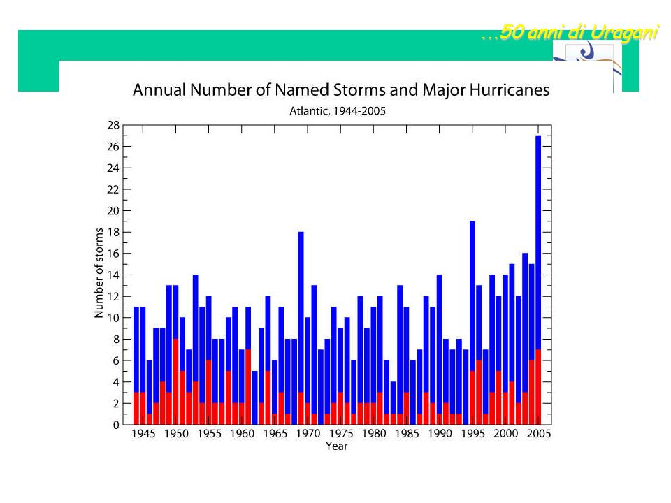 …50 anni di Uragani
