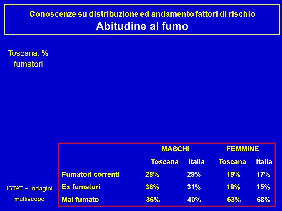 ISTAT – Indagini multiscopo
