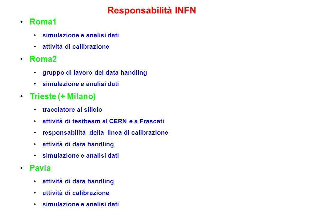 Responsabilità INFN Roma1 Roma2 Trieste (+ Milano) Pavia